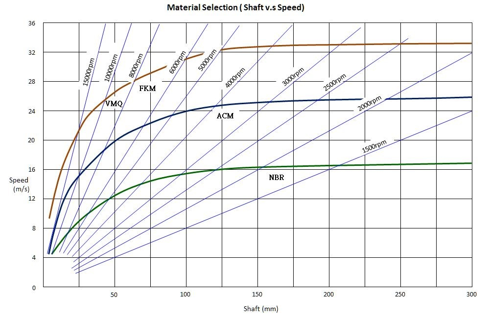SHAFT SPEED V.S MATERIAL