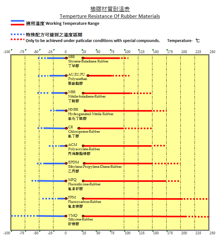 Temperature Reisistance of Rubber Materials